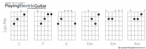 best-chords-chart
