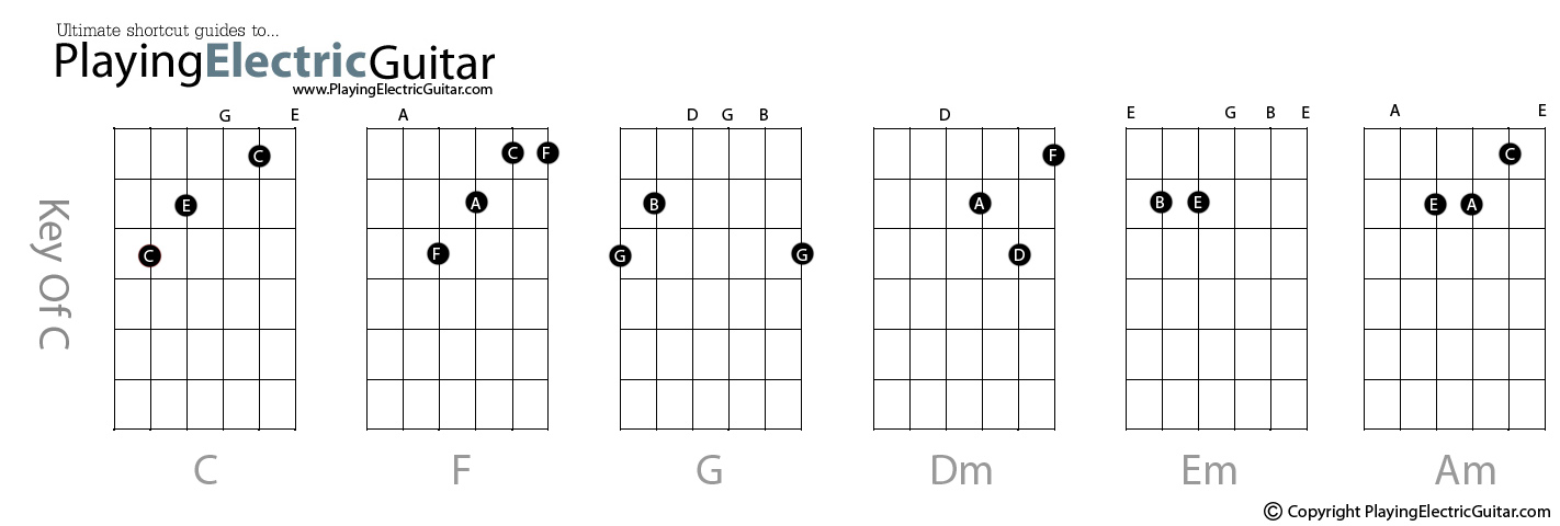 Best guitar chords - Guitar chord chart