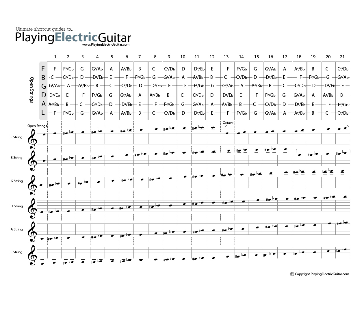 Guitar Fretboard Chart from PlayingElectricGuitar.com