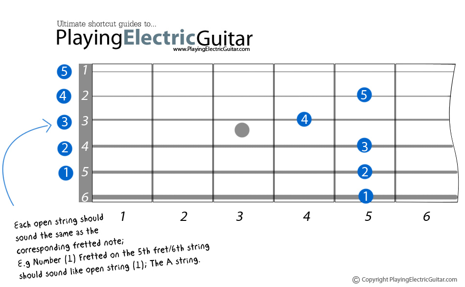 How to Tune Guitar to Standard Tuning